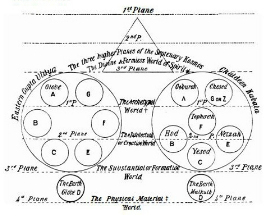 Diagram from The Secret Doctrine by Madame Blavatsky