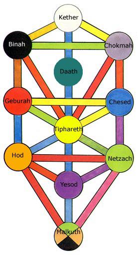 Kanaganathan April 30 1959Kabbalah Runes, Free Kabbalah Runes |Kabbalah Colors Meaning