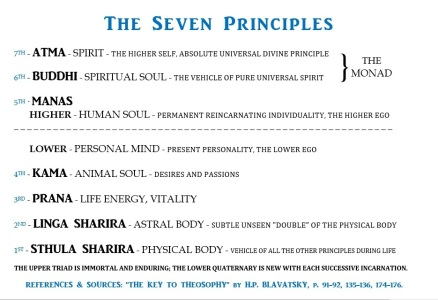 Seven Principles - Theosophy - Sevenfold Nature of Man - Seven Principles of Man